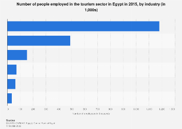 Egypt Number Of Employees In Tourism Sector By Industry 2015 Statista
