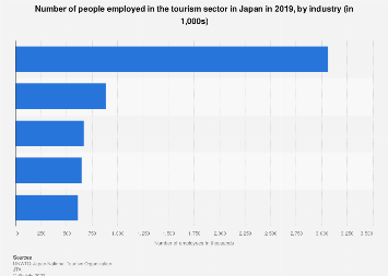 Number of employees tourism sector Japan 2016, by industry