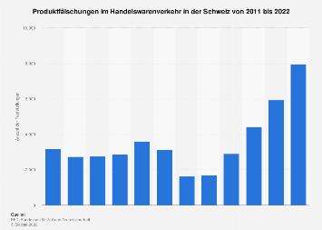 Anzahl der Produktfälschungen im Handelswarenverkehr in der Schweiz bis 2018