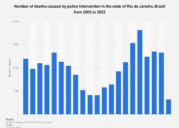 Brazil: civilians killed by the police in Rio 2003-2019