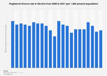 Divorce rate in Ukraine 1990-2017