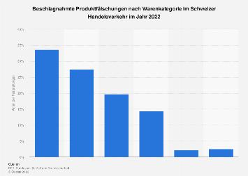 Warenkategorien beschlagnahmter Produktfälschungen im Schweizer Handelsverkehr 2018