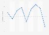 Number of monthly web visits on Lazada Vietnam Q1 2018-Q1 2019