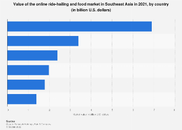 Ride hailing market value in Southeast Asia 2018 by country
