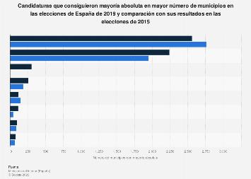 Elecciones municipales de España: partidos con más mayorías absolutas 2015-2019