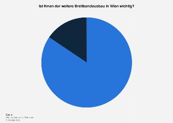 Umfrage unter Unternehmen zur Wichtigkeit von Breitbandausbau in Wien 2019