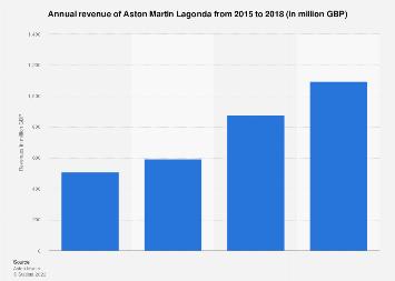 Aston Martin Lagonda Revenue 2015 2018 Statista