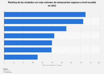 Ciudades más vegan-friendly por volumen de restaurantes en el mundo 2018