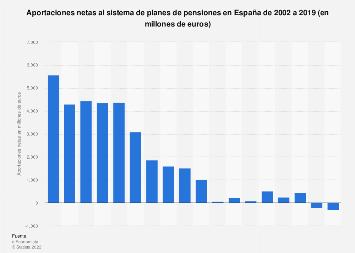 Aportaciones netas a los sistemas privados de pensiones España 2002-2019