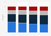 Awareness of the meaning of the term LGBT Japan 2018, by age group