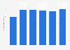 Wet'n Wild São Paulo: number of visitors 2013-2018