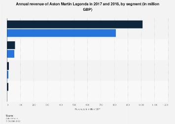Aston Martin Revenue By Segment 2017 2018 Statista
