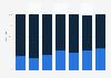 Umfrage zum Besitz eines Organspendeausweises in Deutschland bis 2016