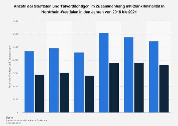 Straftaten im Zusammenhang mit Clankriminalität in Nordrhein-Westfalen bis 2018