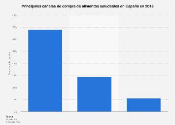 Canales de compra de productos saludables en España 2018