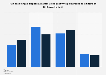 Français disposés à quitter la ville pour vivre proche de la nature par sexe 2019