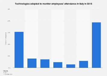Italy: technologies to track employees' attendance 2019
