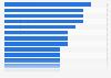 Anzahl der genutzten Gadgets in den einzelnen James Bond-Filmen bis 2019