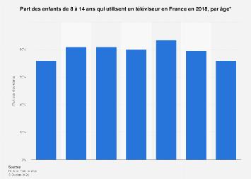 Utilisation de la télévision par les enfants de 8 à 14 ans en France 2018