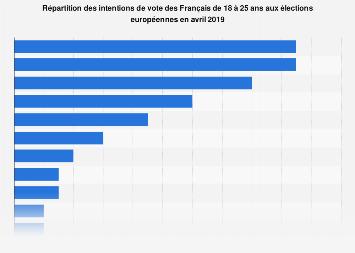 Intentions de vote aux élections européennes des jeunes en France 2019