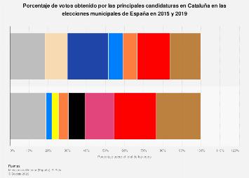 Elecciones locales de España: porcentaje de votos por partido en Cataluña 2015-2019