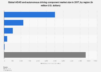 Global ADAS and autonomous driving component market size by region 2017