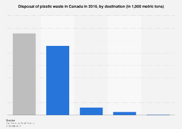 Canada's plastic waste flow by disposal method 2016