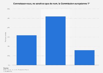 Notoriété de la Commission européenne parmi les jeunes Français 2019