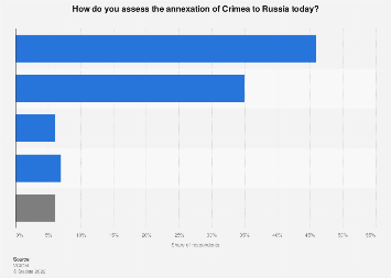 Russia: public opinion on annexation of Crimea 2014-2019