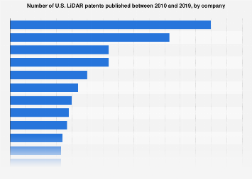 Number of LiDAR patents published in United States by company 2019