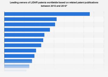 LiDAR patents published worldwide by organization 2010-2018