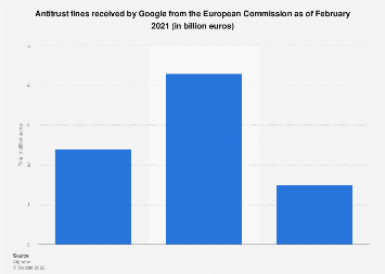 EU Commission Google antitrust fines 2019