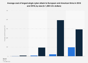Cost of largest cyber attack to European and American firms 2018-2019, by size