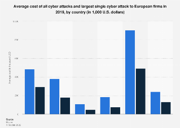 Average cost of cyber attacks to European firms 2019, by country