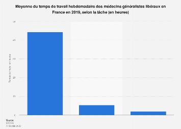 Heures de travail hebdomadaires des généralistes libéraux par tâche en France 2019