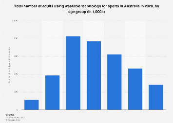 Number of adults using wearable tech for sport Australia 2018 by age group