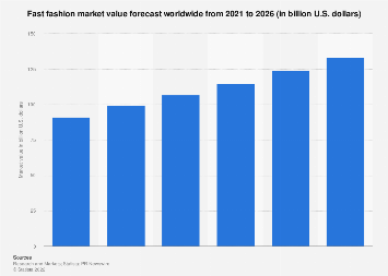 Forecast of the fast fashion apparel market size worldwide from 2008 to 2028