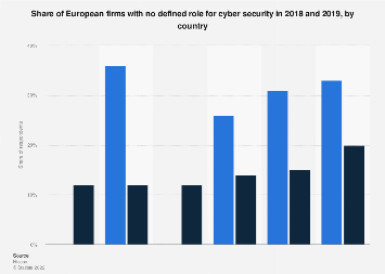 European firms with no defined role for cyber security 2018-2019, by country