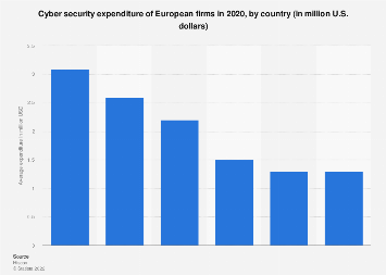 Average IT budget and cyber security expenditure of European firms 2019, by country