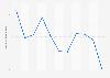 Valor de las ventas de langosta en España 2008-2018