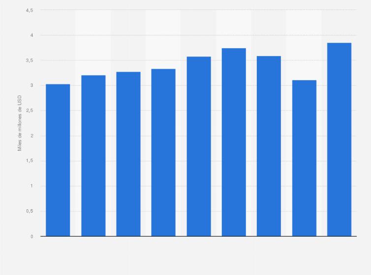 Colibrí Tulipanes Escoger  Nike: gasto en publicidad 2014-2020 | Statista