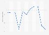 Valor de las ventas de mejillón Mytilus en España 2008-2018