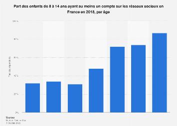 Part des enfants inscrits sur les réseaux sociaux selon âge en France 2018