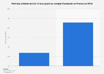 Part des enfants de 8 et 14 ans inscrits sur Facebook en France 2018
