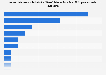 Volumen total de tiendas oficiales de Nike por CC. AA. en España 2019