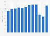 British Airways plc: operating costs 2011-2018