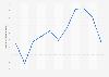 Valor de las ventas de surimi en España 2008-2018