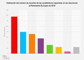 Elecciones europeas: estimación de los escaños de los partidos de España en 2019