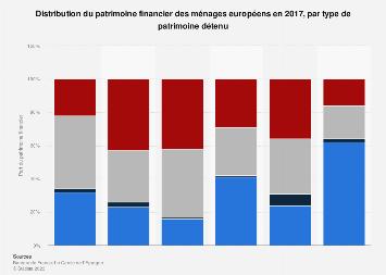 Structure du patrimoine financier des ménages par type de patrimoine en Europe 2017