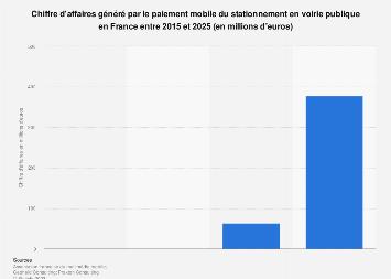 Revenus du paiement mobile du stationnement en voirie publique en France 2025